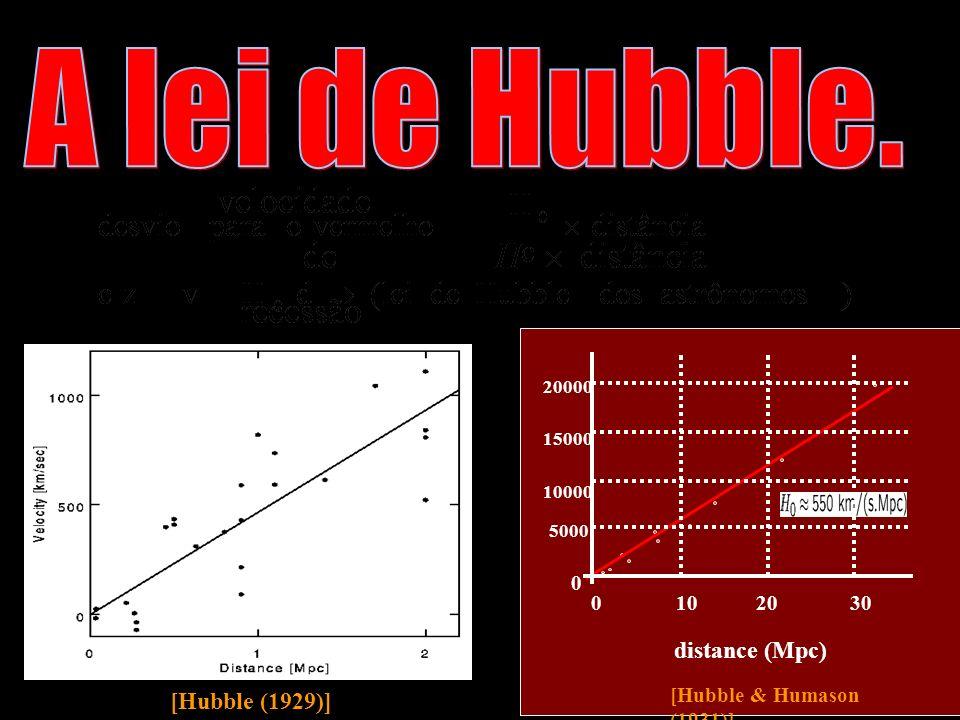 A lei de Hubble. distance (Mpc) [Hubble (1929)]